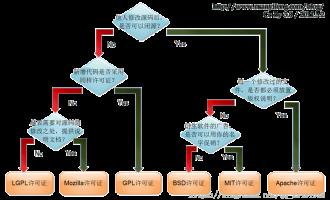 深入理解五种开源协议(GPL,LGPL,BSD,MIT,Apache)