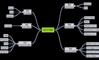 移动混合App、WebApp和原生APP开发框架盘点