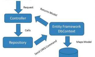.NetCore 3.1 EF Core 仓储模式+工作单元