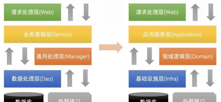 一文看懂DDD 领域驱动设计